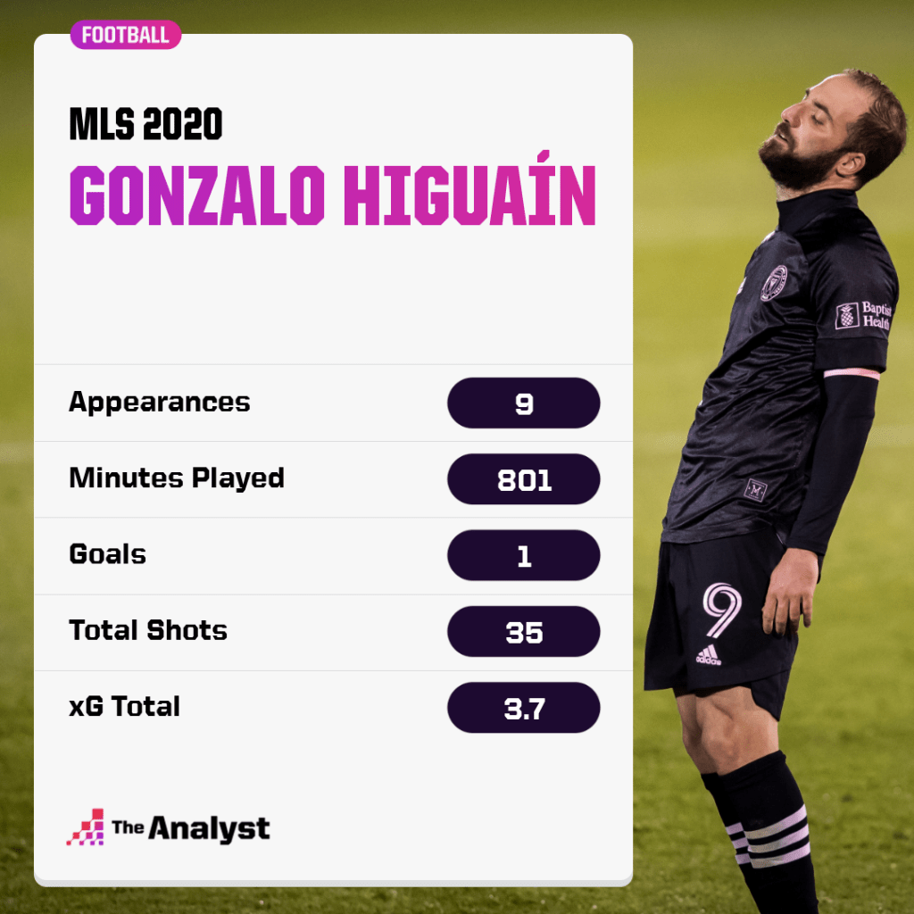 gonzalo higuain mls record