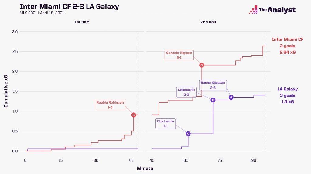 Inter Miami 2-3 La Galaxy xG Race Chart