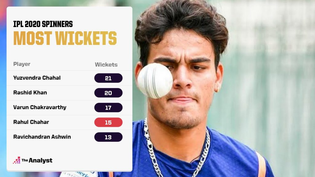 IPL 2020 spinners most wickets