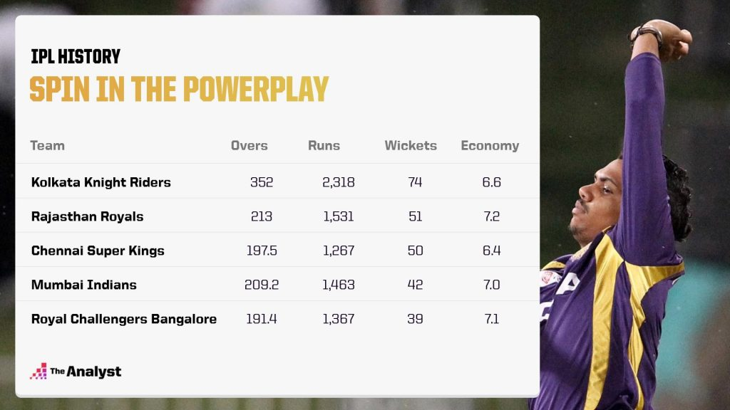 IPL 2021 teams going with spin in the powerplay overs