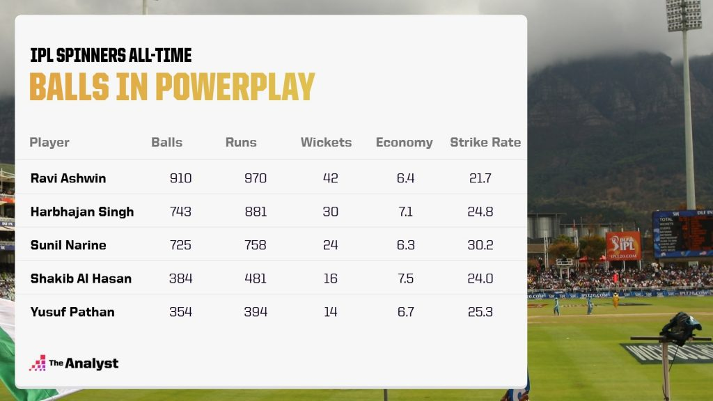 IPL history - spinners in the powerplay total balls bowled