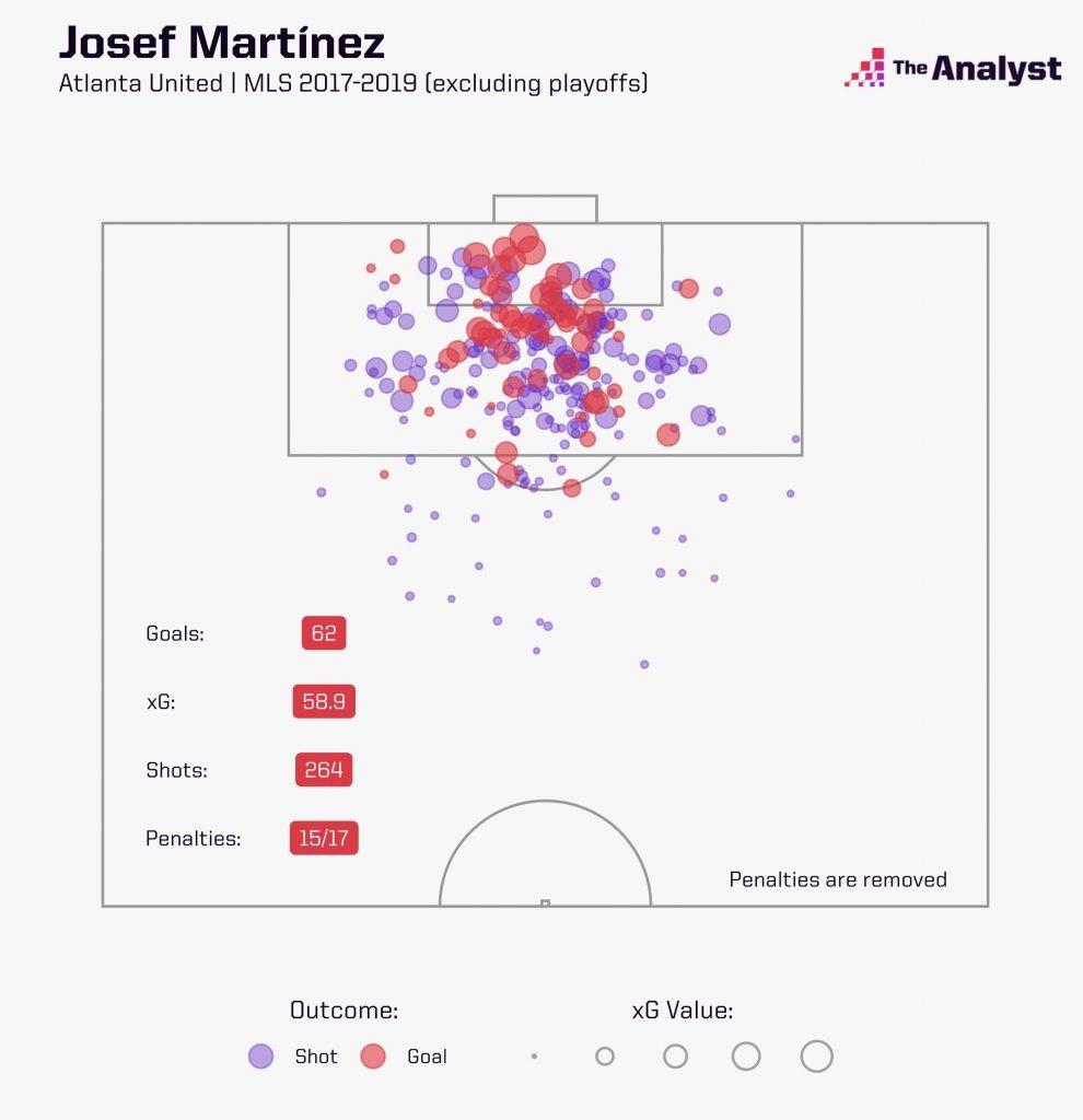 Josef Martinez MLS xG