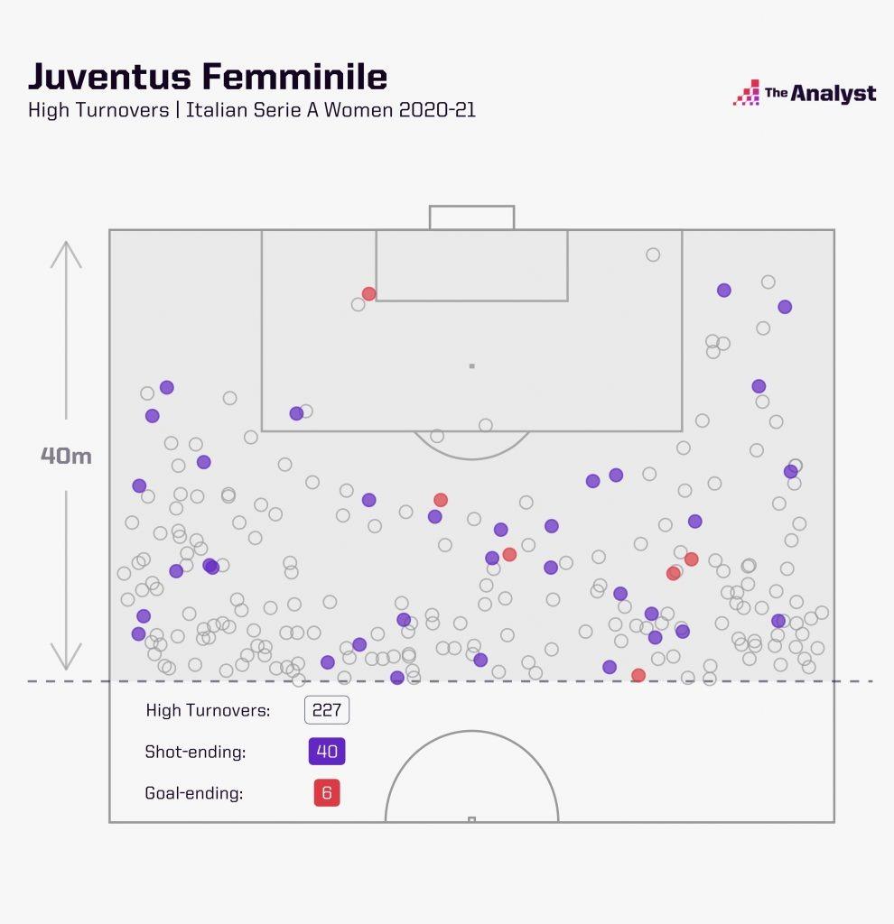 Juventus Women 2020-21 Serie a High turnovers