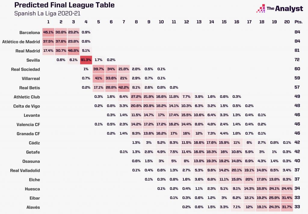 La Liga season predictor