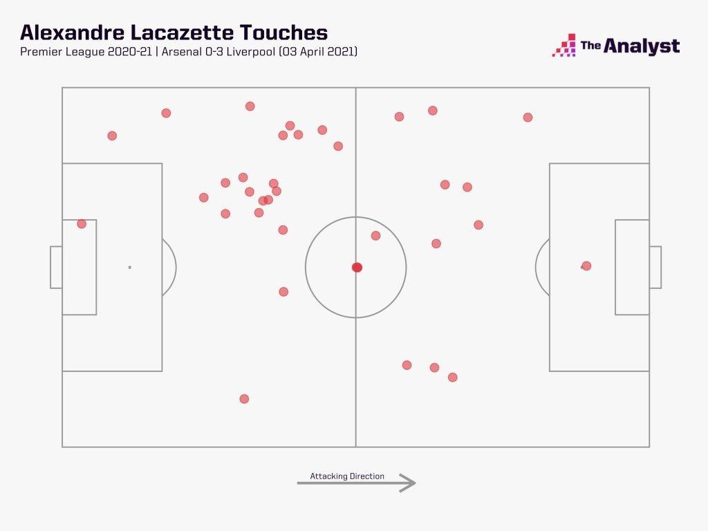 Lacazette's touches versus Liverpool