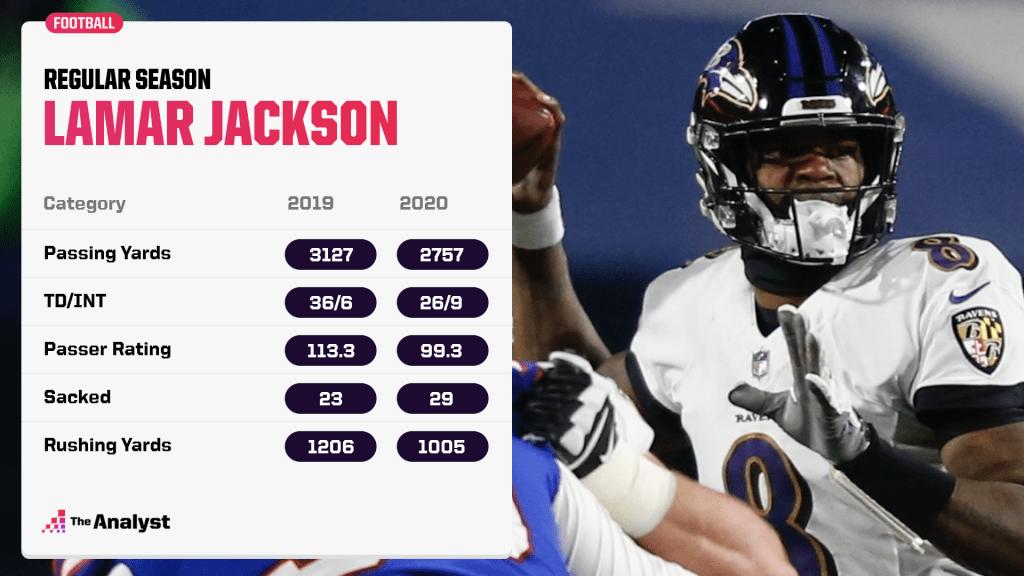 Lamar Jackson 2019-20