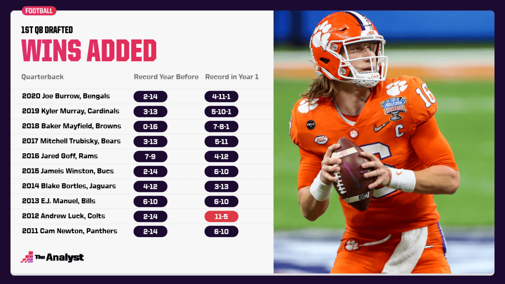 1st QB Drafted Wins added