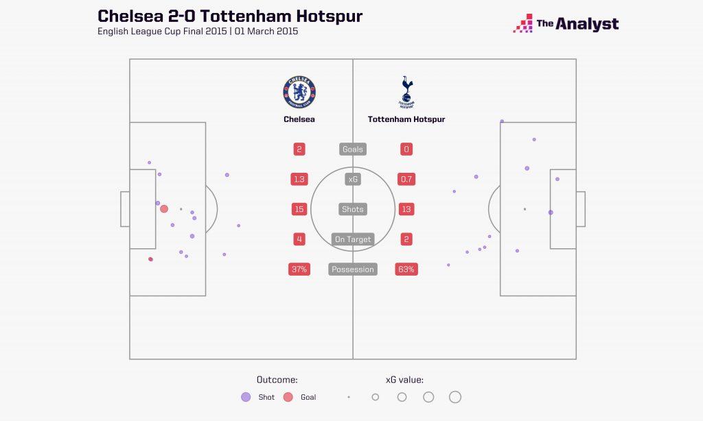 League Cup Final. Spurs vs. Chelsea xG shot map
