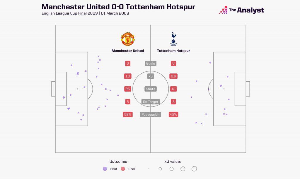 League Cup Final. Spurs vs. Manchester United xG shot map