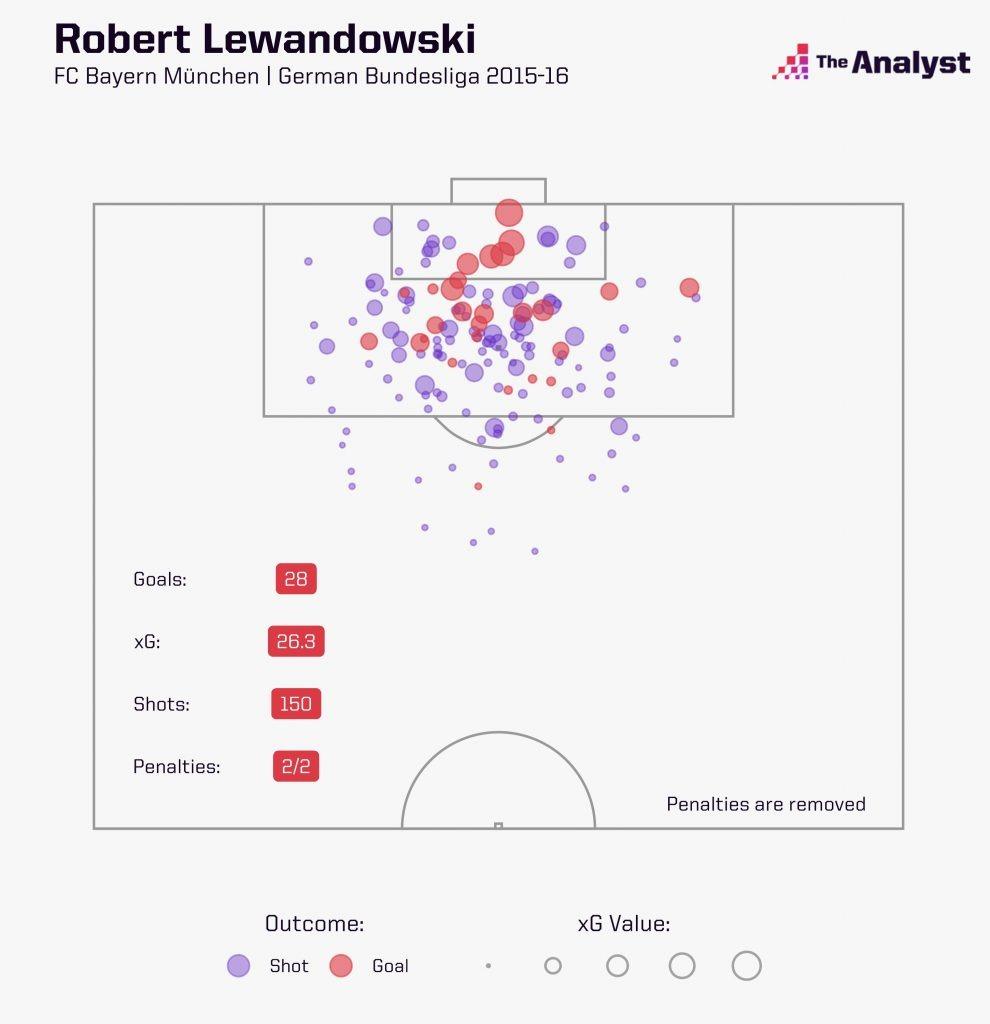 Lewandowski xG 2015-16