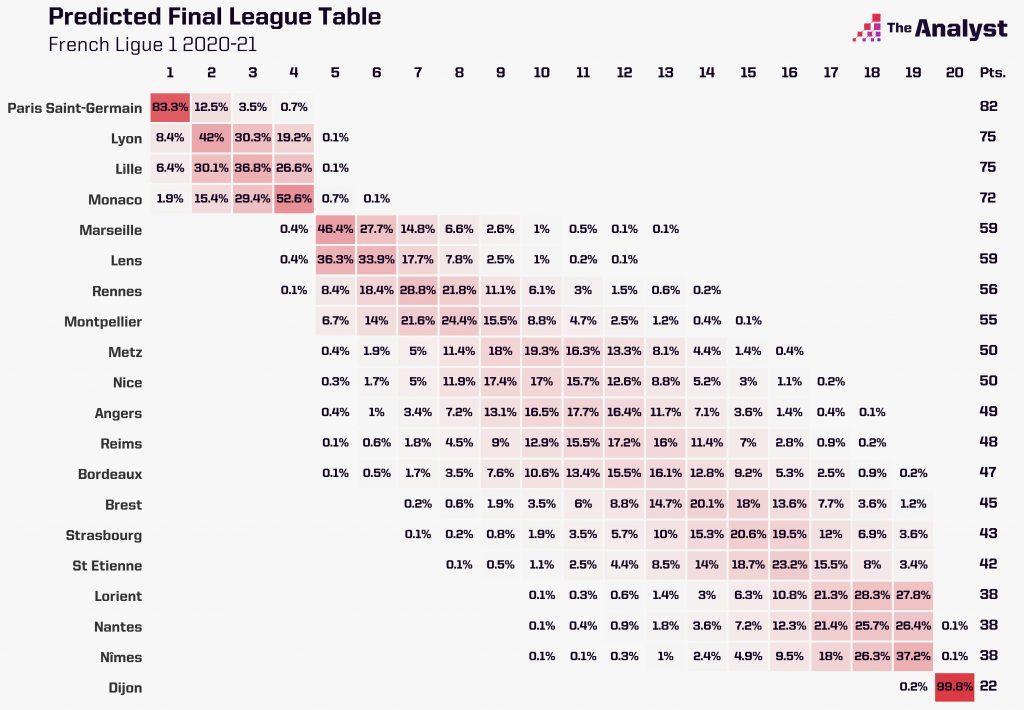 Ligue 1 prediction 2020-21