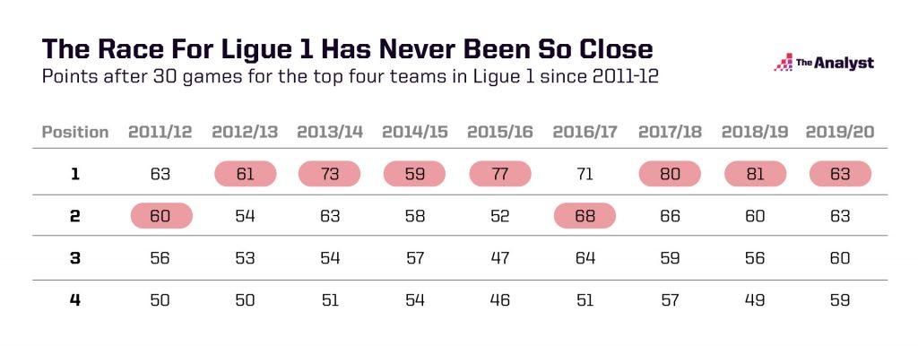 Ligue 1 top four has never been closer