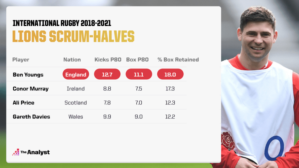 Lions 2021 Scrum-halves kicking