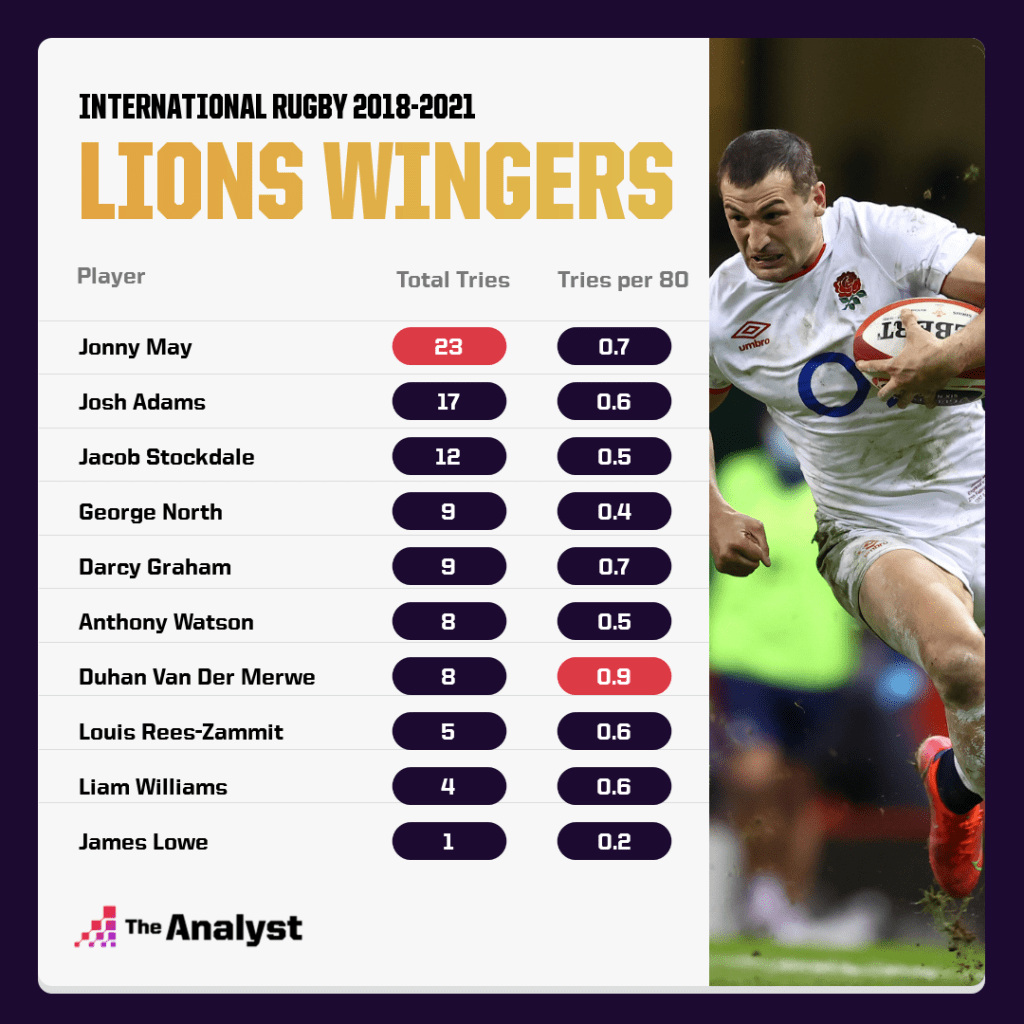 2021 Lions Squad Selection: Lions Wingers - Try Stats