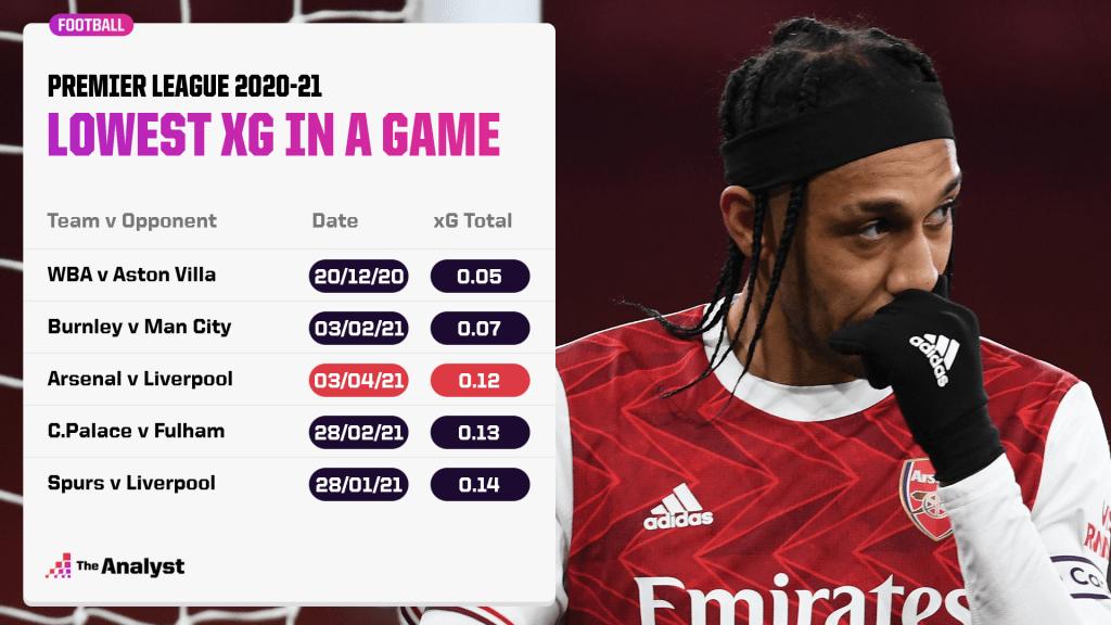 Lowest xG in a Premier League game