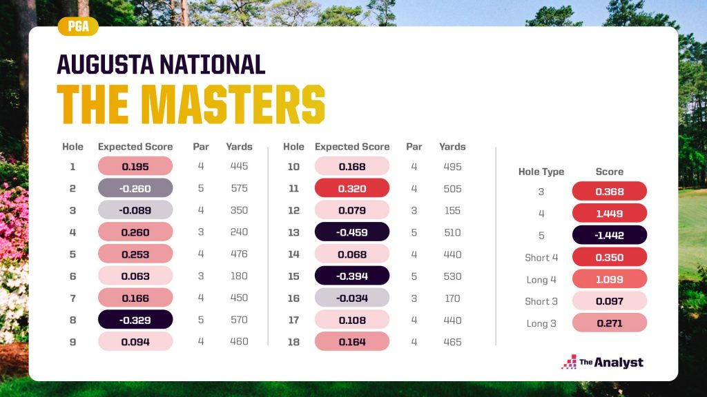 The Masters Augusta National Expected Score