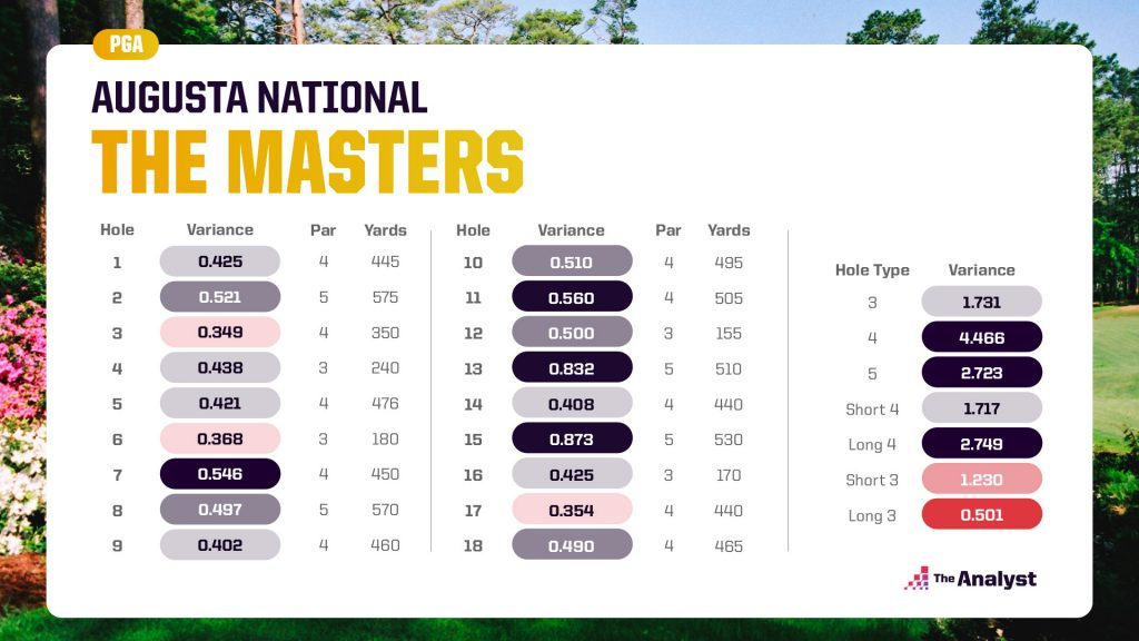 The Masters Augusta National Hole Score Variance