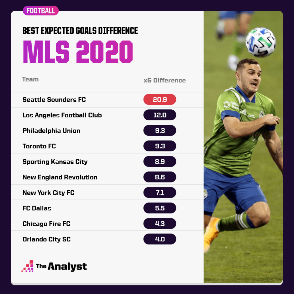 mls 2020 best xG difference