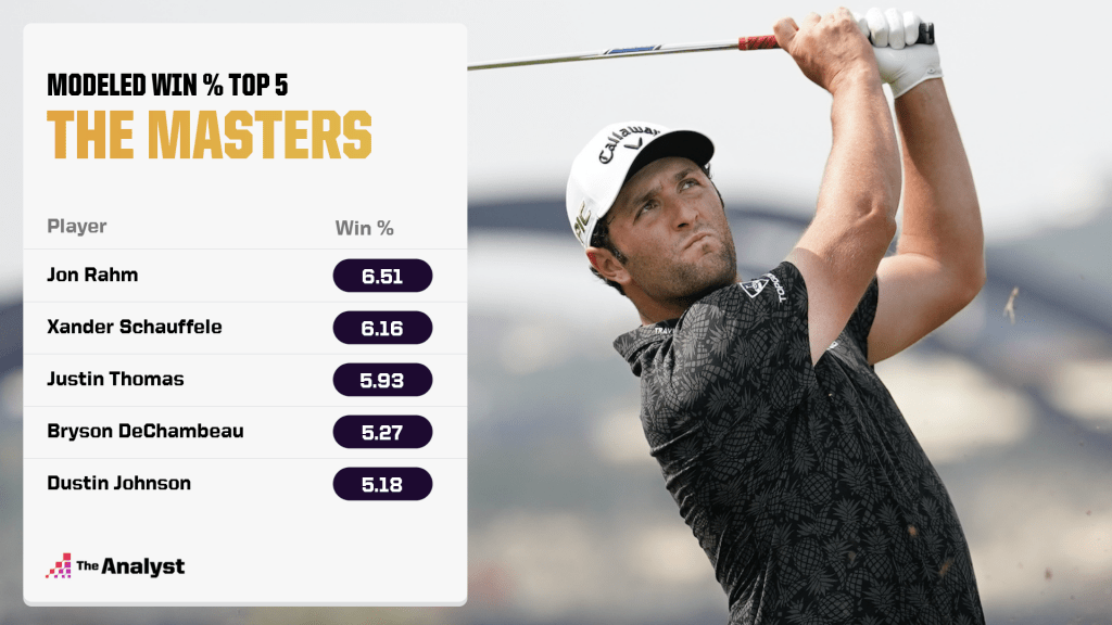 The Masters' Modeled win percentage top 5