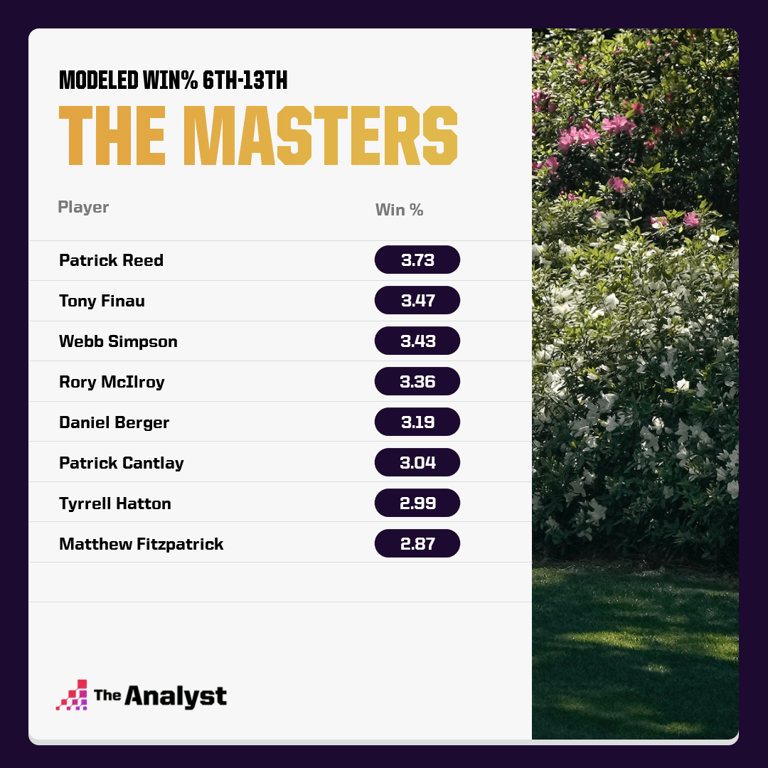 The Masters' Modeled win percentage