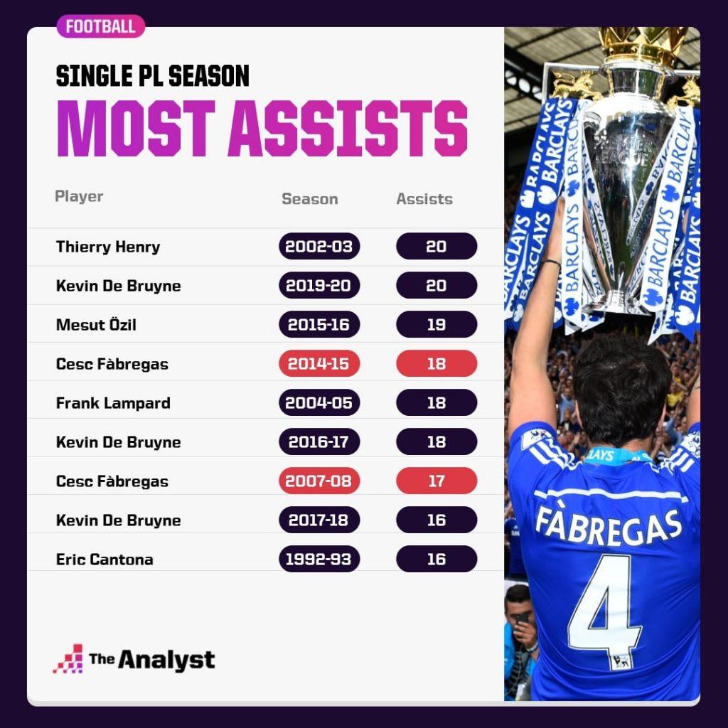 Most Assists In Single Premier League Season