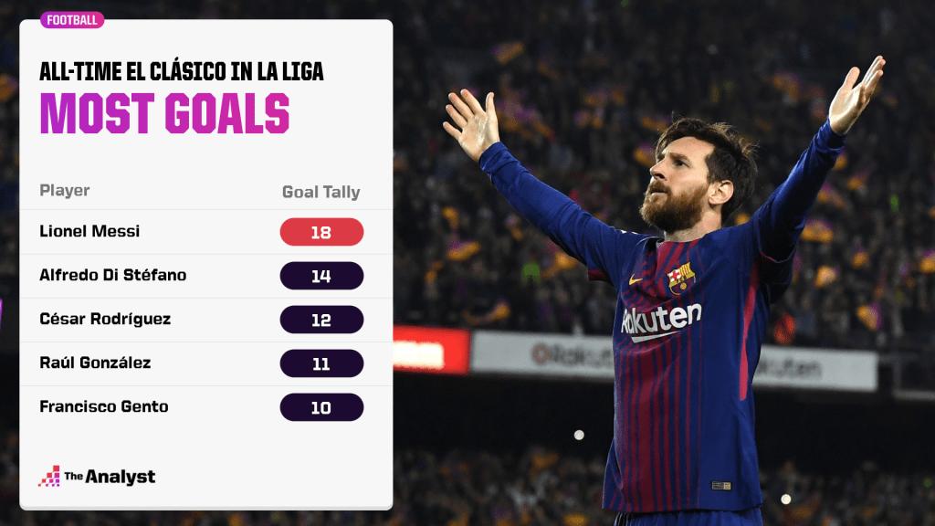 most goals in la liga el clasico matches