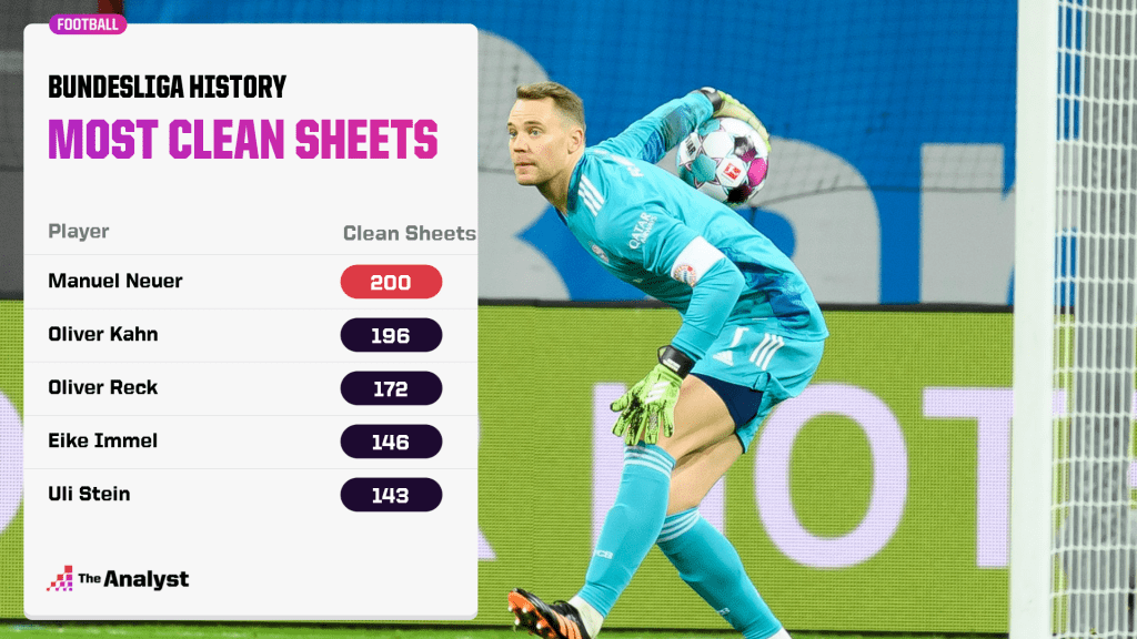 Most Clean Sheets in Bundesliga history - Manuel Neuer top with 200