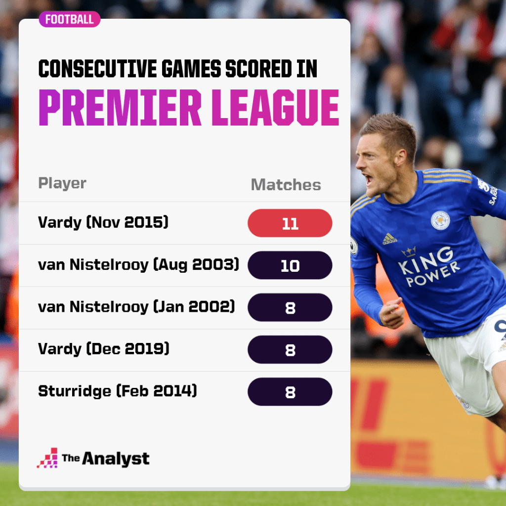 Most consectuive games scored in Premier League
