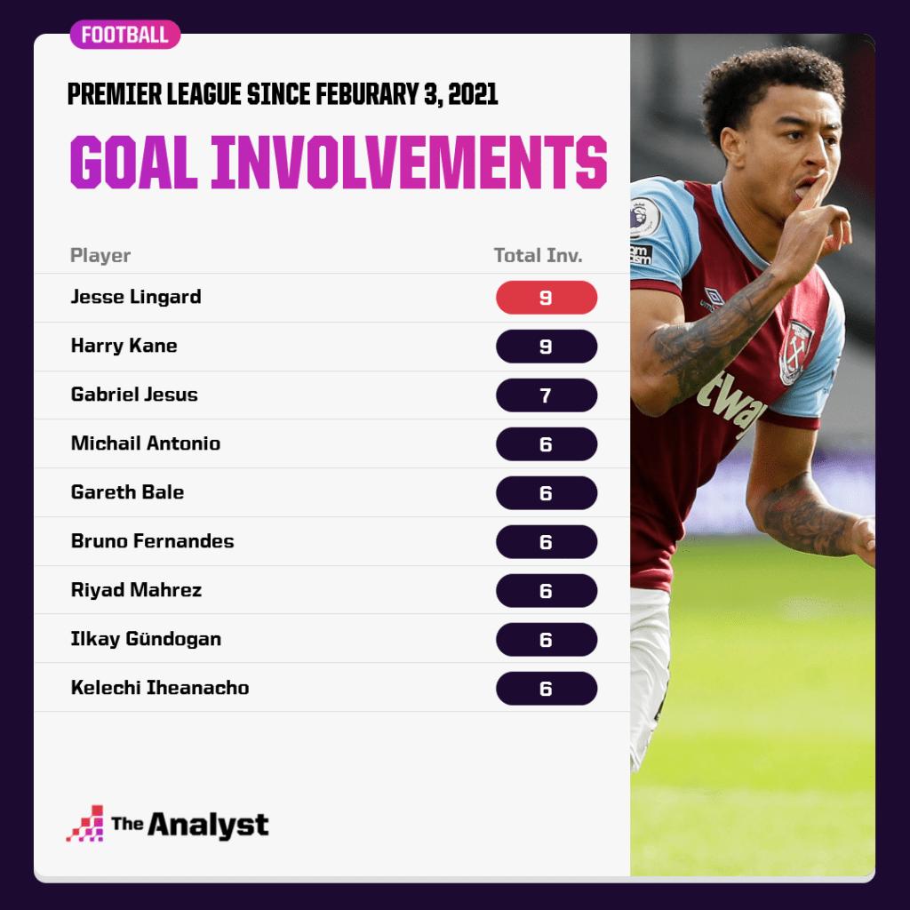Most Premier League goal involvements since Lingard debut