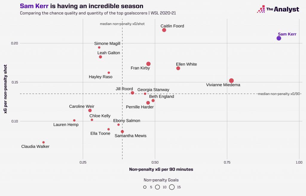 Most Lethal Women's Super League 2020-21 scorers