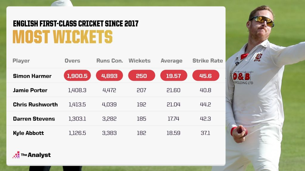 Simon Harmer Most Wickets in English Domestic First Class Cricket