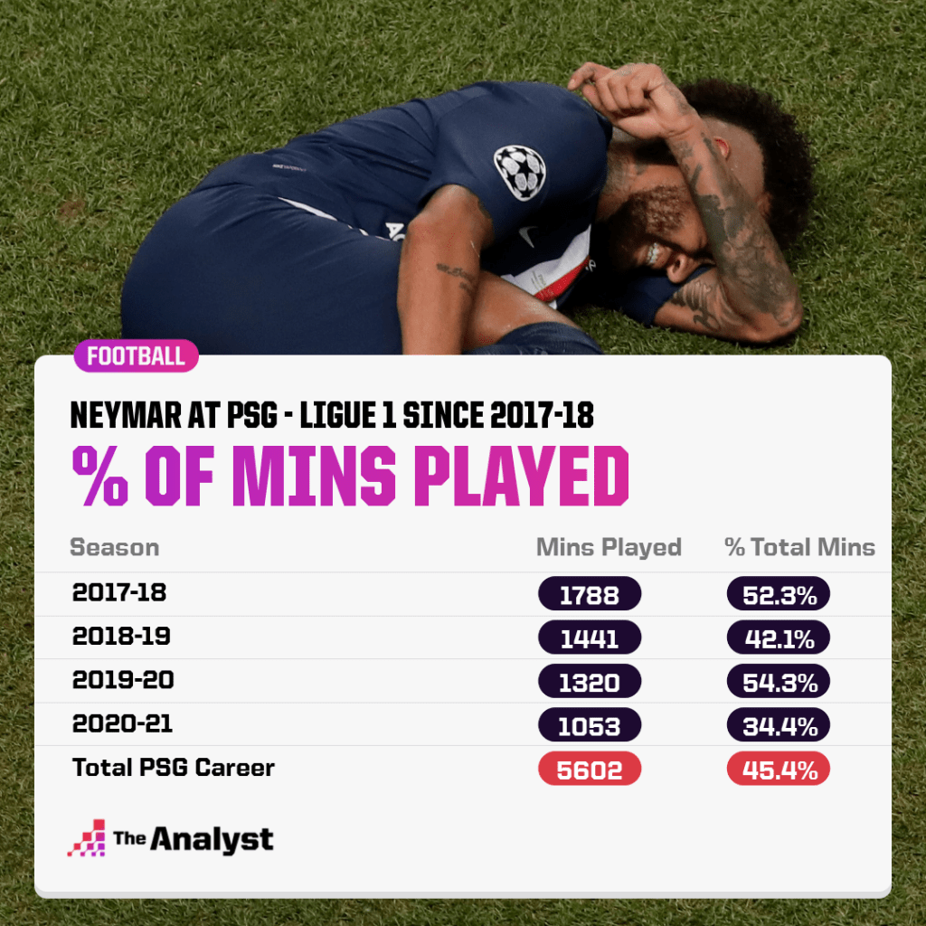 neymar mins played at PSG