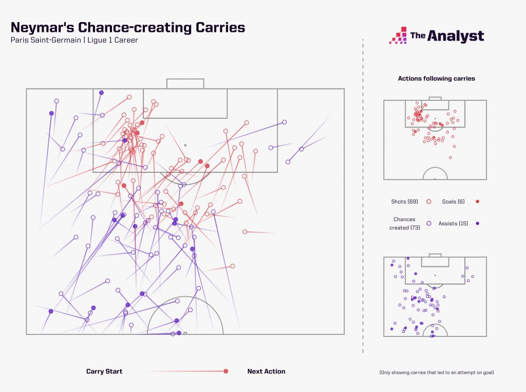 neymar creating chances and scoring from dribbles
