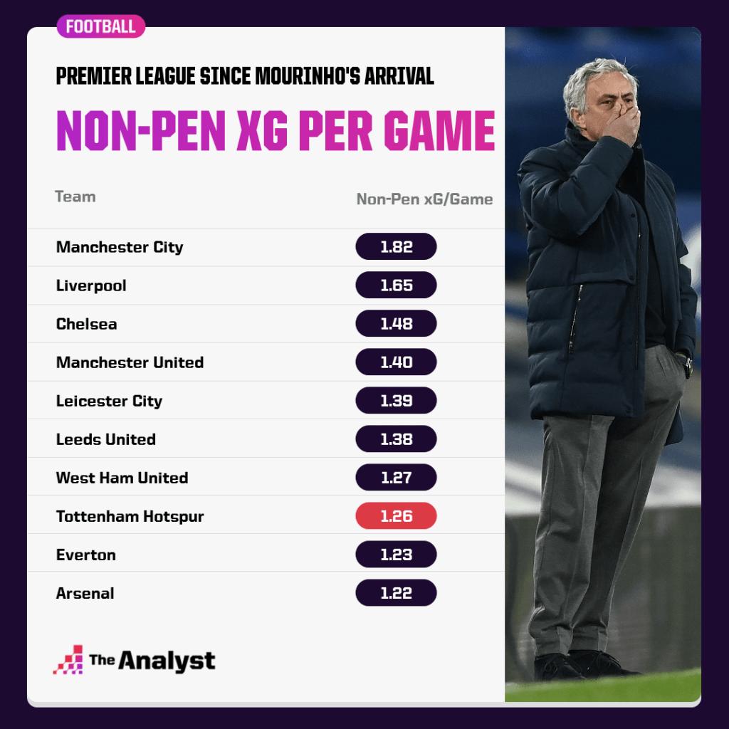 non-pen xG per game under mourinho
