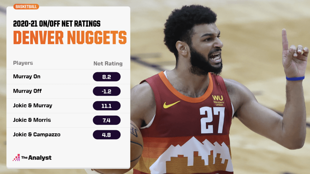 Nuggets on/off net ratings