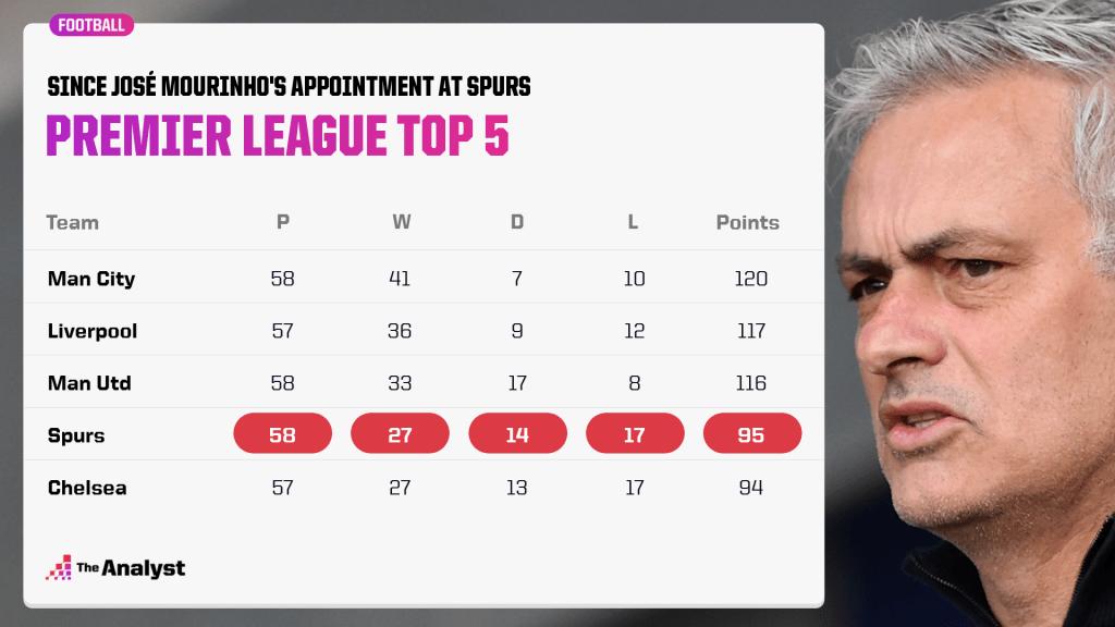 premier league top 5 since mourinho took over