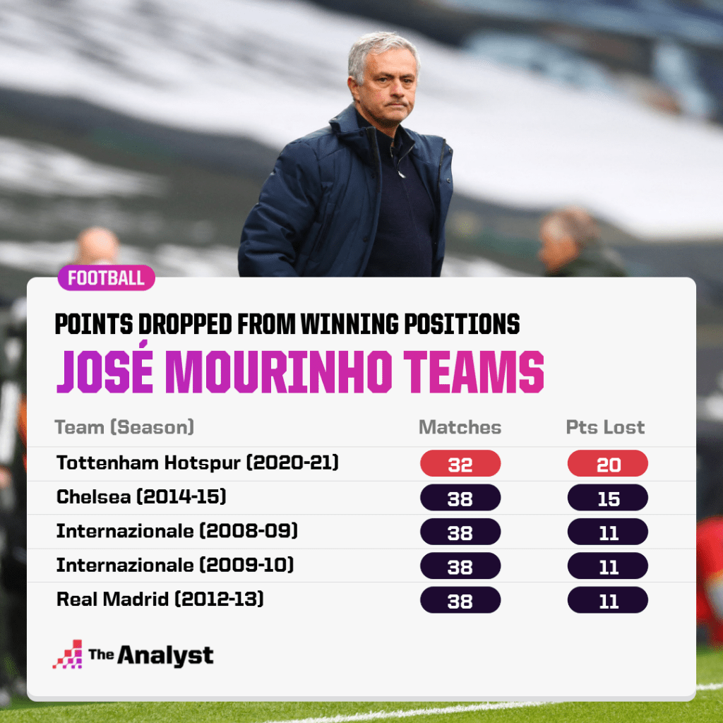 points dropped from winning positions by Mourinho sides