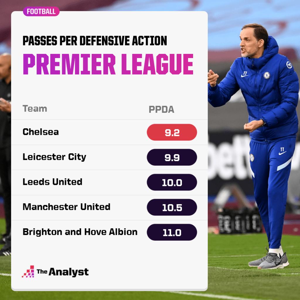 Premier League PPDA