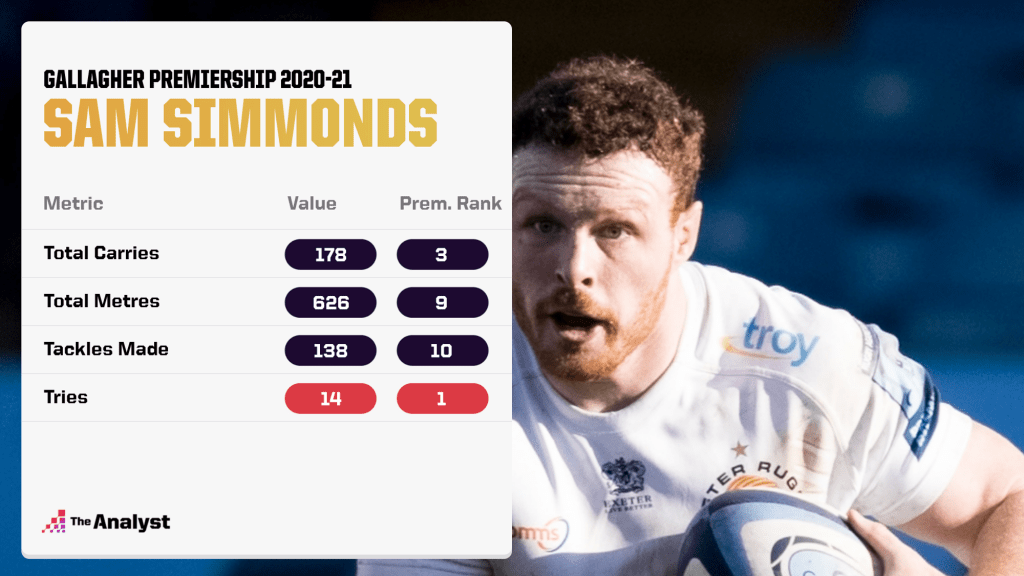 Sam Simmonds Stats in Gallagher Premiership 2020-21