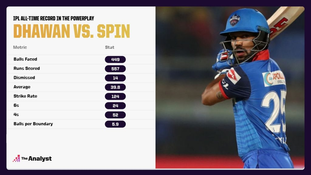 Shikhar Dhawan record against spin in IPL