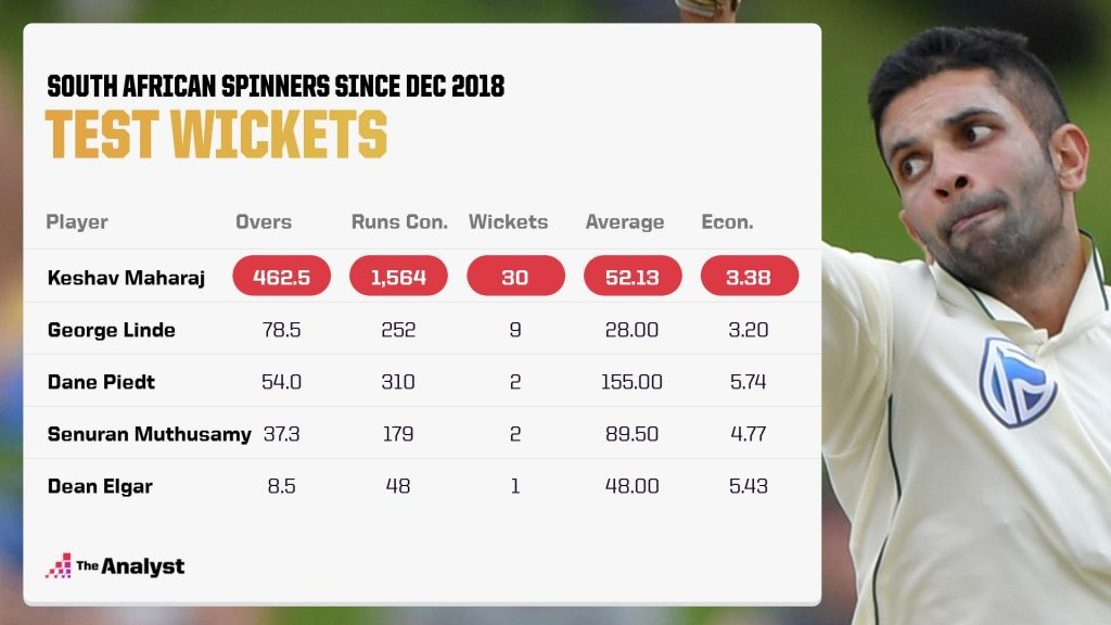 South African Spinners In Tests December 2018-Present