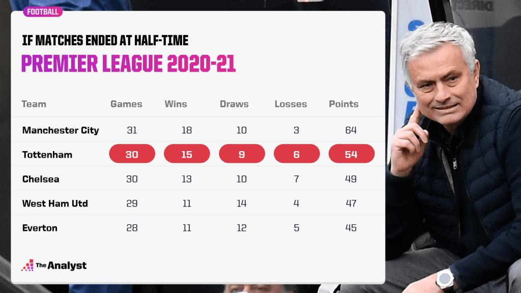 Premier League half-time table