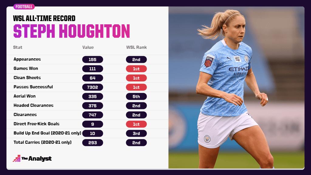 Steph Houghton Women's Super League