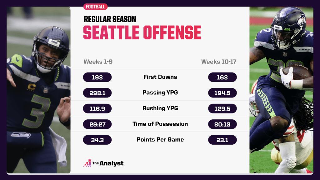 Seahawks offense