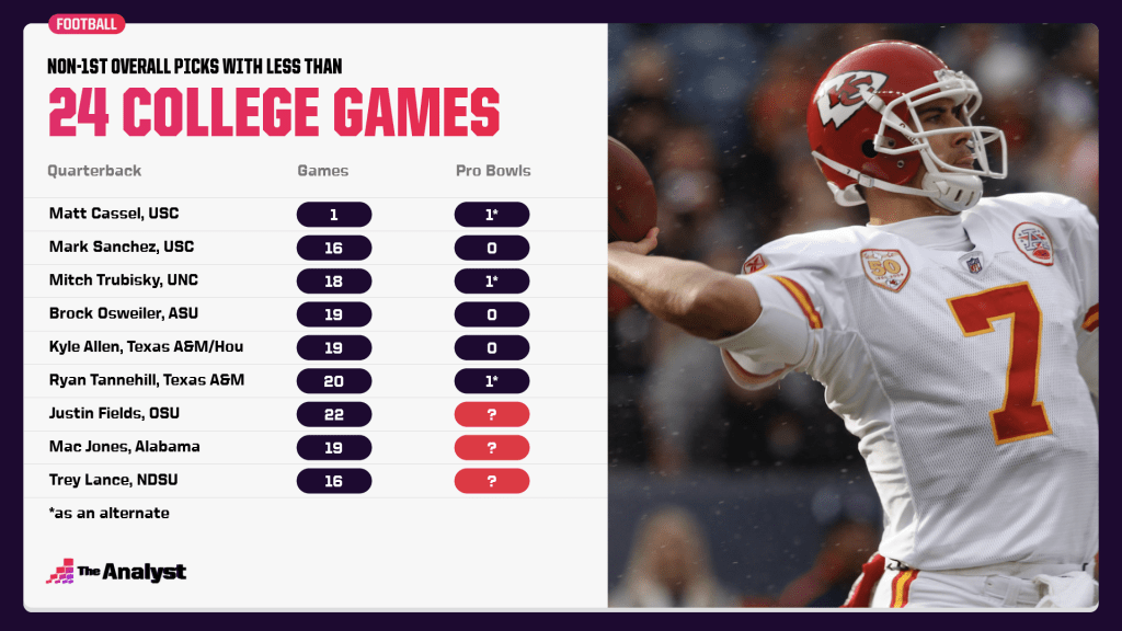 Non-first overall picks with less than 24 college games