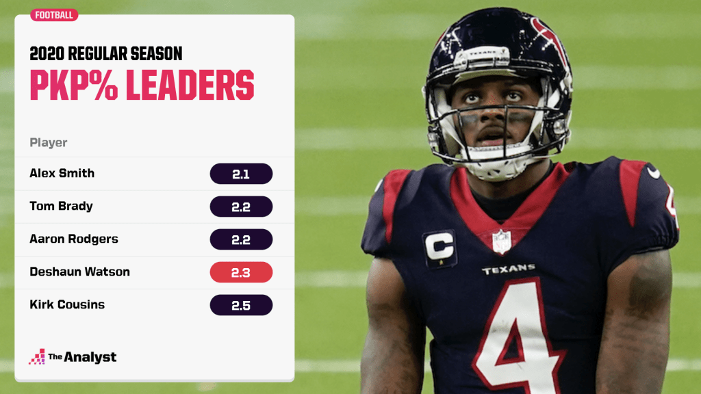 Pickable Pass Percentage leaders, 2020