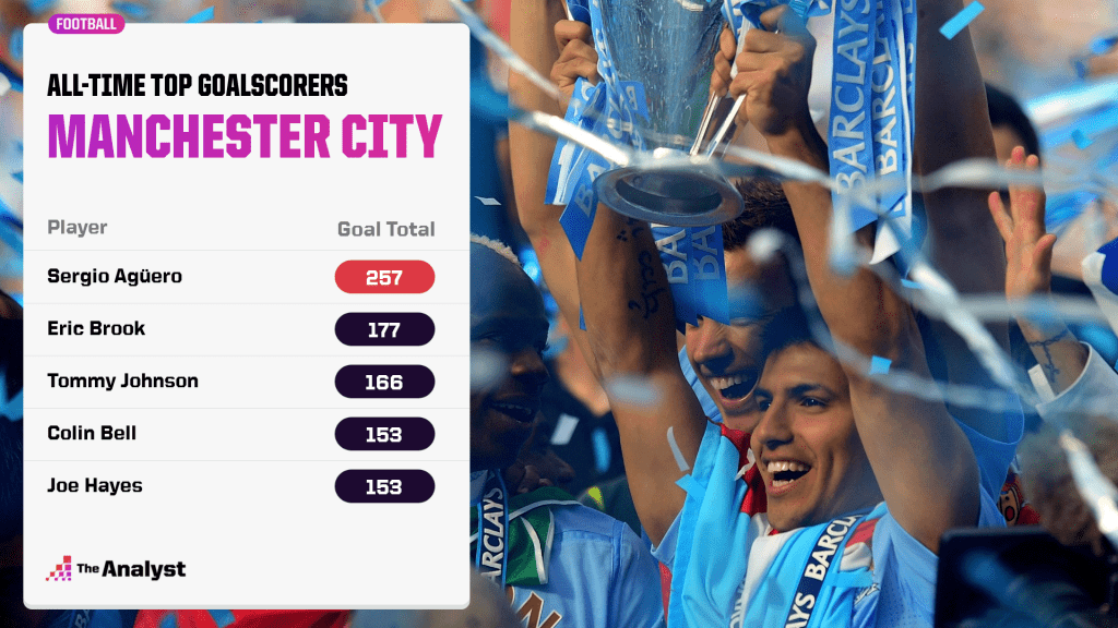 Manchester City top scorers
