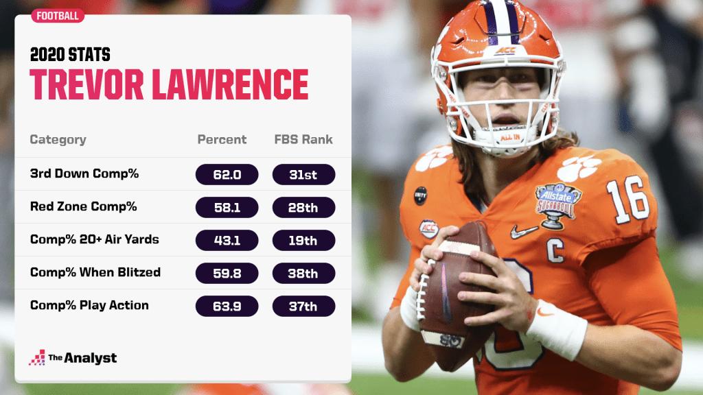 Trevor Lawrence 2020 stats