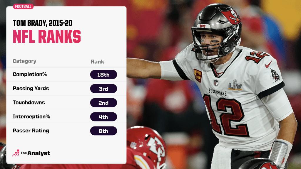 Tom Brady NFL ranks 2015-20