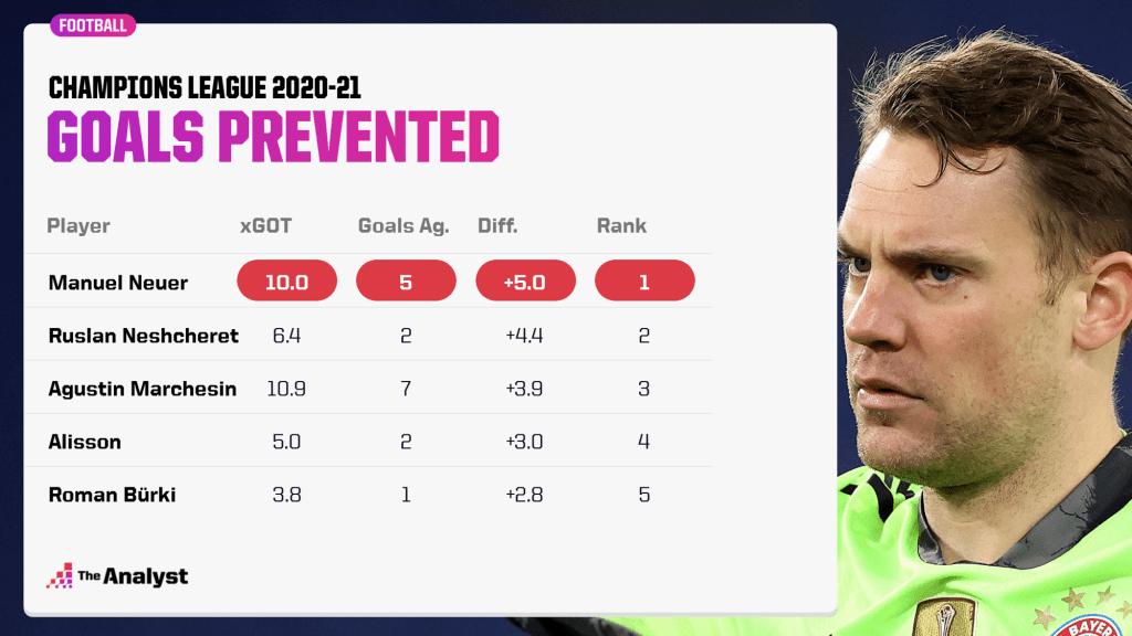 UEFA Champions League Manuel Neuer Goals Prevented